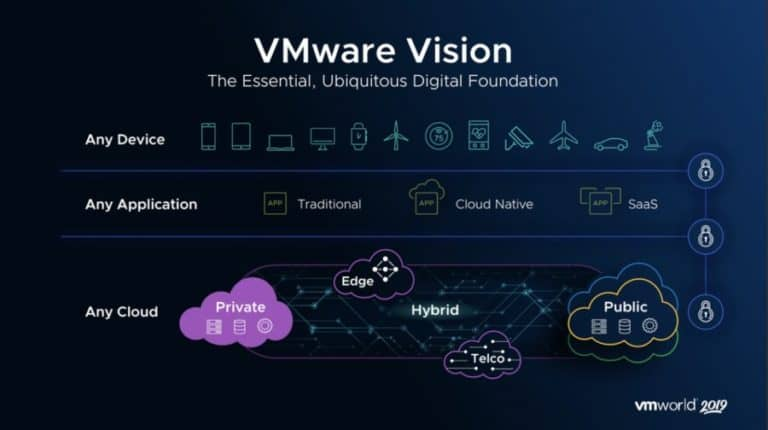 Learn How To Build Cloud-Based Apps With 2021's 11 Best VMware Training Courses