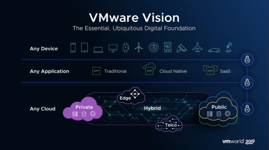 Top 11 Best VMware Courses & Training